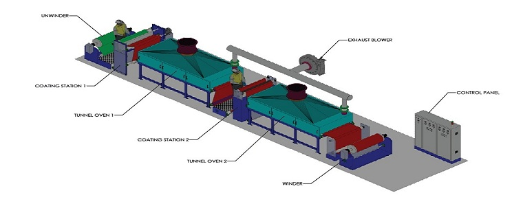 commercial scale coating line pilot lab scale coating systems