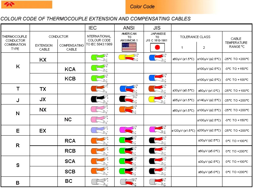similiar manufacturing color code diagram keywords thermocouple wire colors nilza net