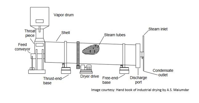 Rotary Dryers, Rotary Drum Dryer, Rotary Vacuum Dryer