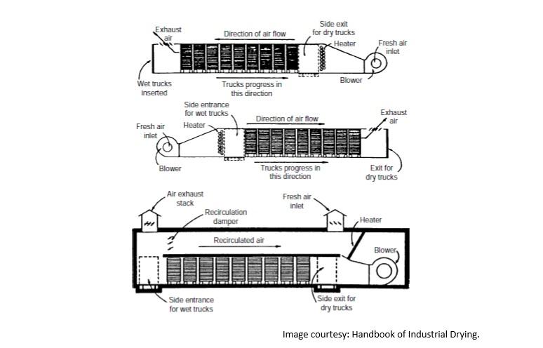 Tunnel Dryer, Industrial Tunnel Dryer Machine, Industrial Dryers